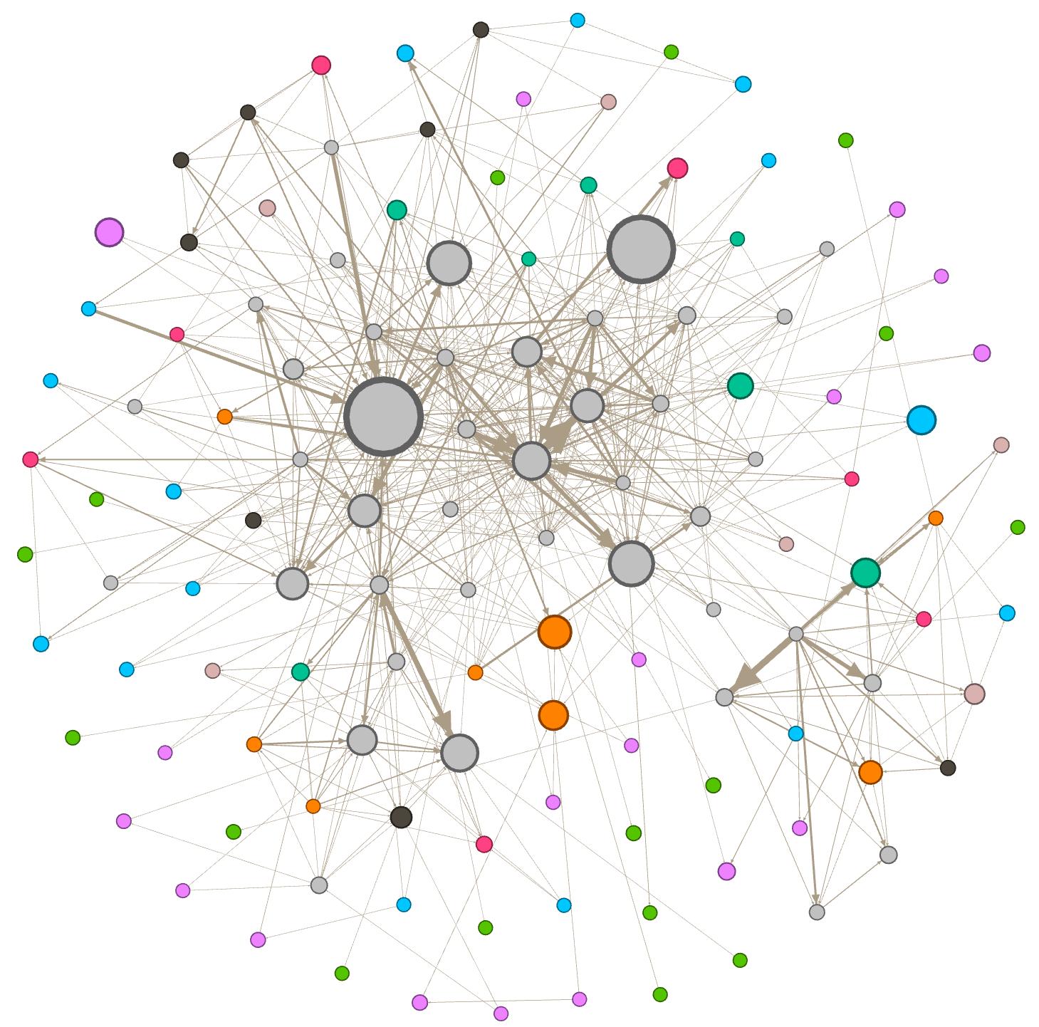Metricas de Centralidad representada en un Grafo